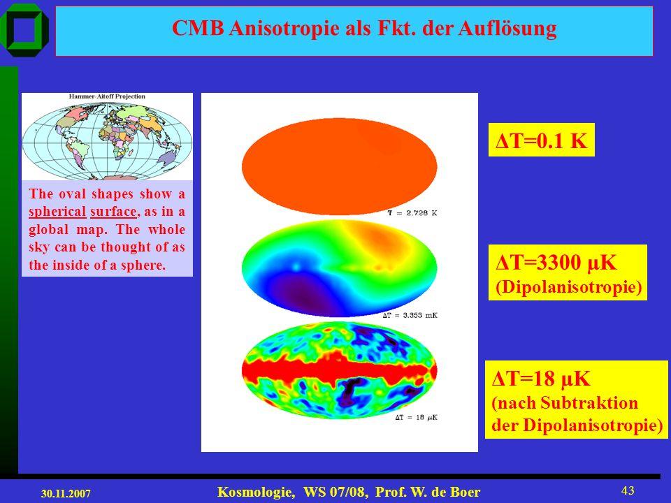 CMB Anisotropie als Fkt. der Auflösung