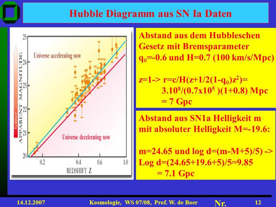 Hubble Diagramm aus SN Ia Daten