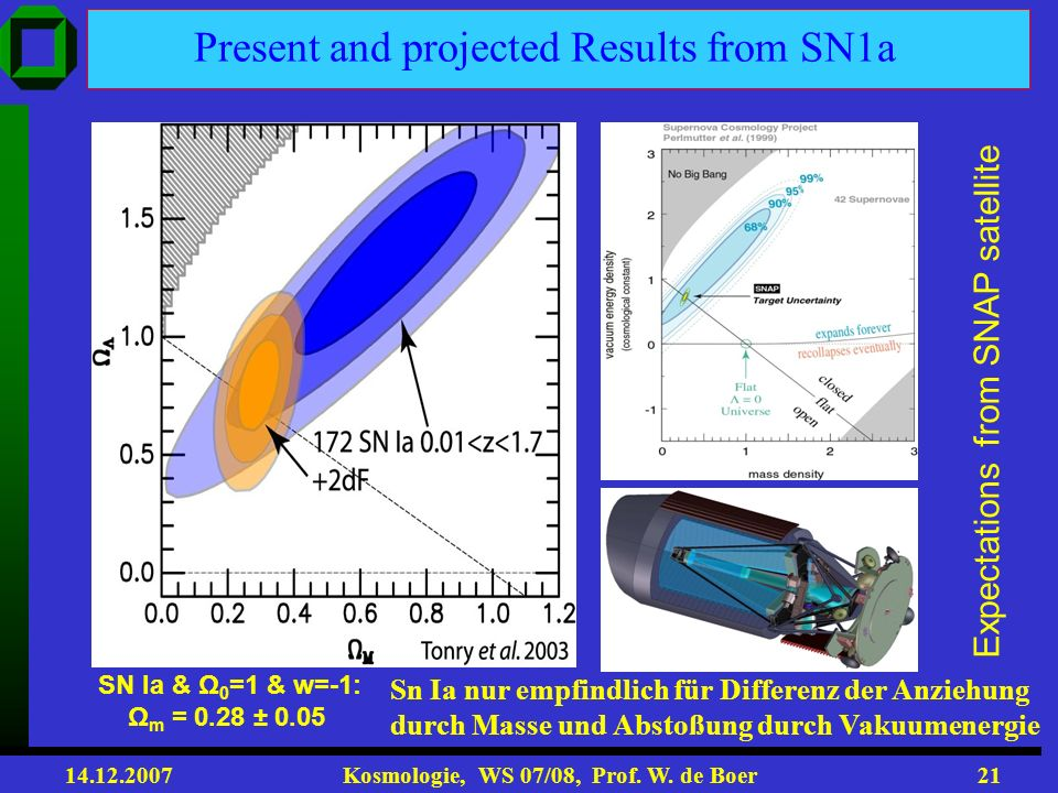 Present and projected Results from SN1a