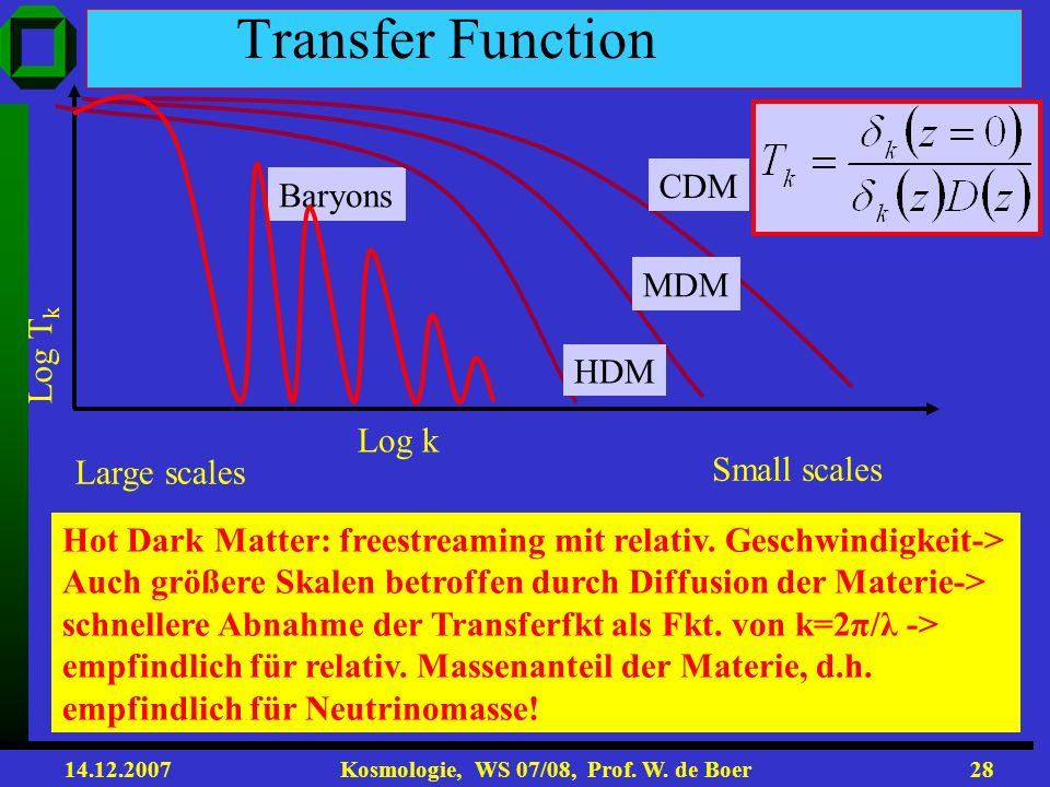 Transfer Function CDM Baryons MDM Log Tk HDM Log k Small scales