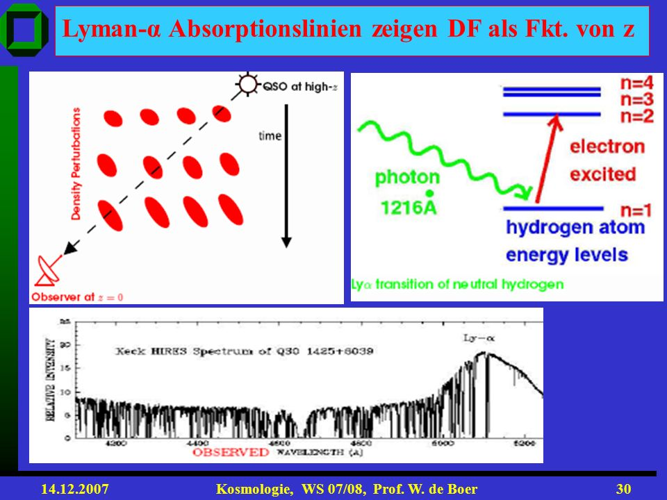 Lyman-α Absorptionslinien zeigen DF als Fkt. von z