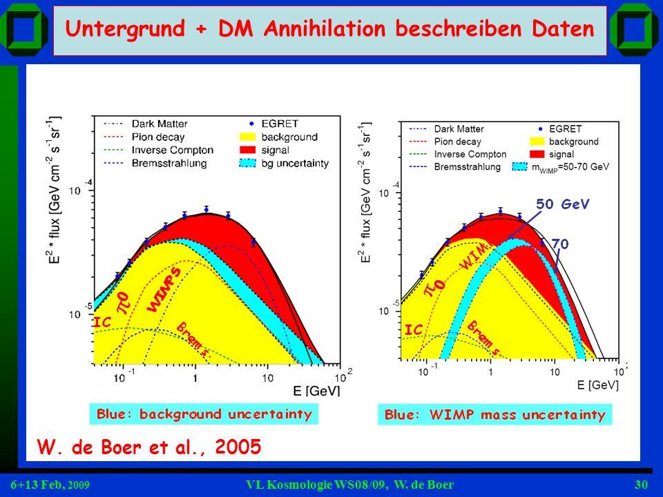 Untergrund + DM Annihilation beschreiben Daten