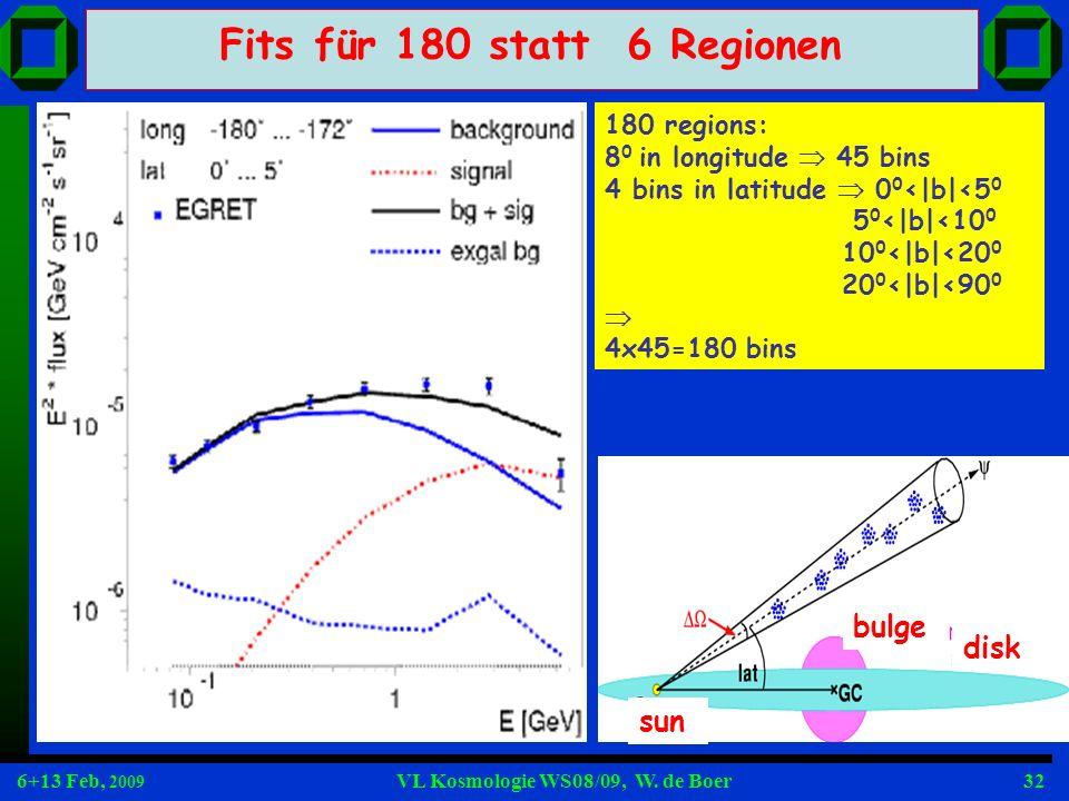 Fits für 180 statt 6 Regionen