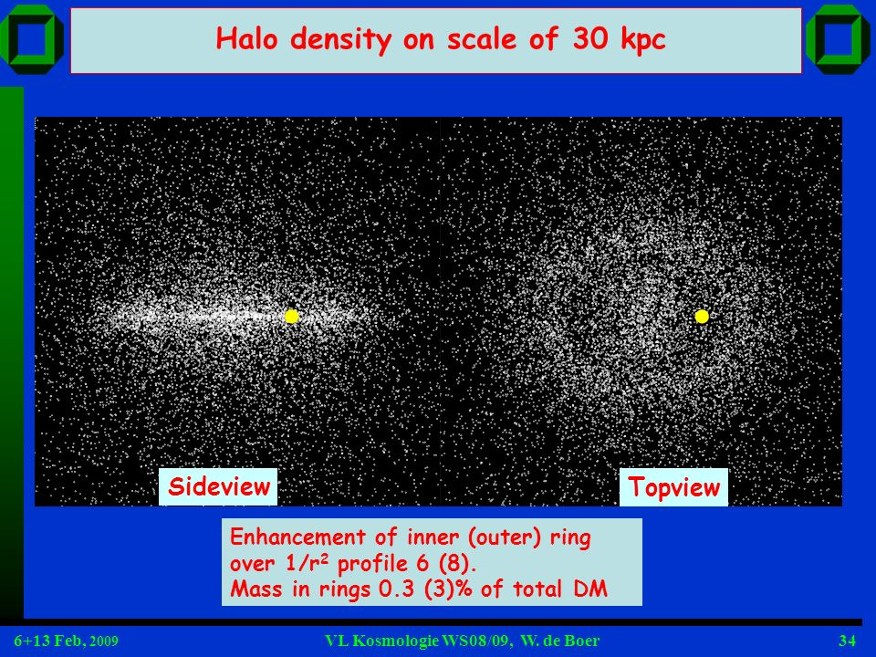 Halo density on scale of 30 kpc