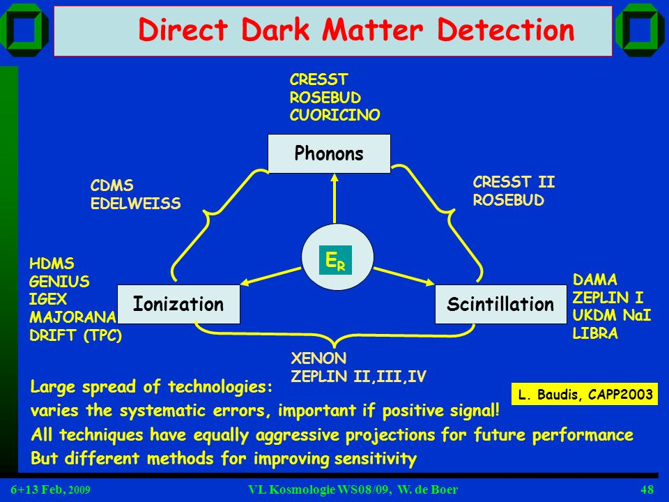 Direct Dark Matter Detection