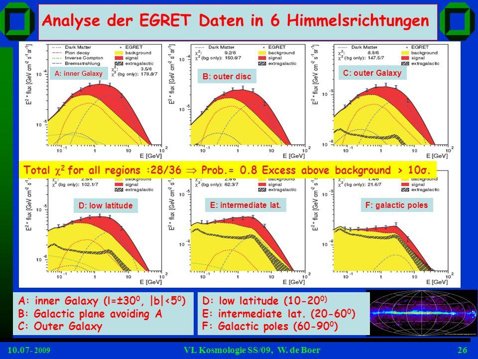 Analyse der EGRET Daten in 6 Himmelsrichtungen