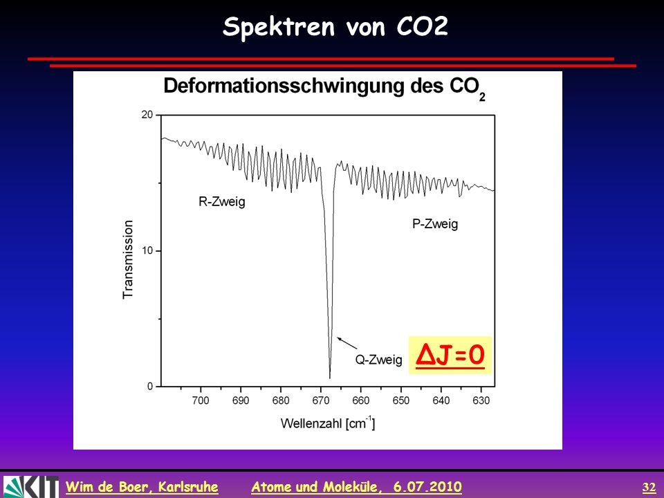 Spektren von CO2 ΔJ=0