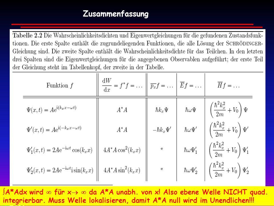 Zusammenfassung A*Adx wird  für x  da A*A unabh. von x! Also ebene Welle NICHT quad.