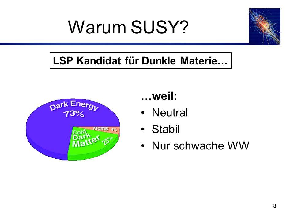 Warum SUSY …weil: Neutral Stabil Nur schwache WW