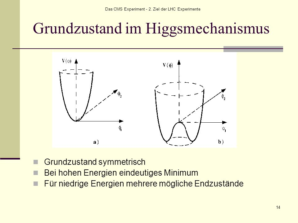 Grundzustand im Higgsmechanismus