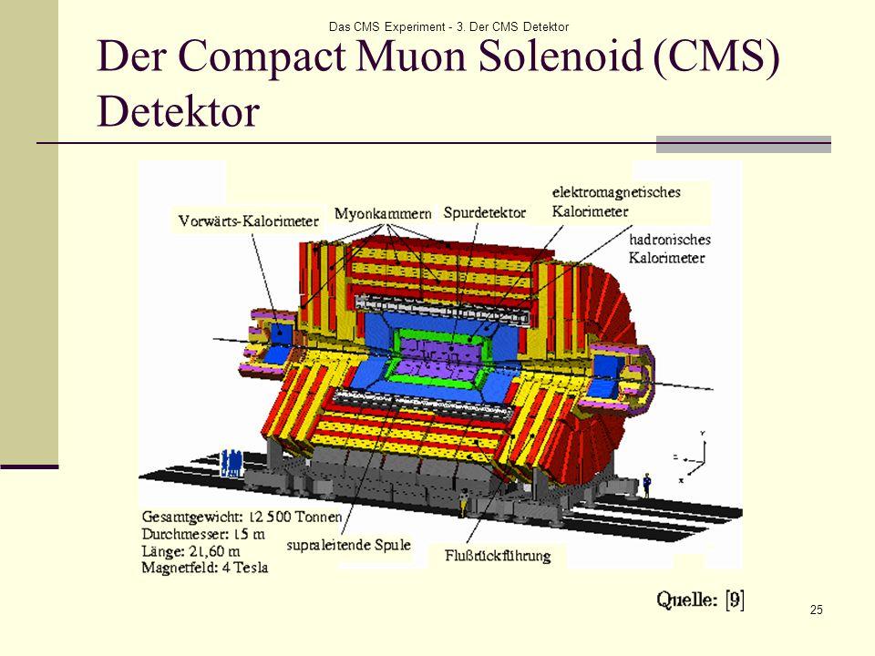 Der Compact Muon Solenoid (CMS) Detektor