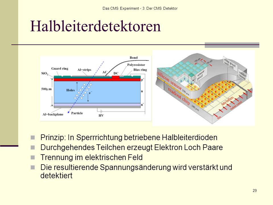 Halbleiterdetektoren