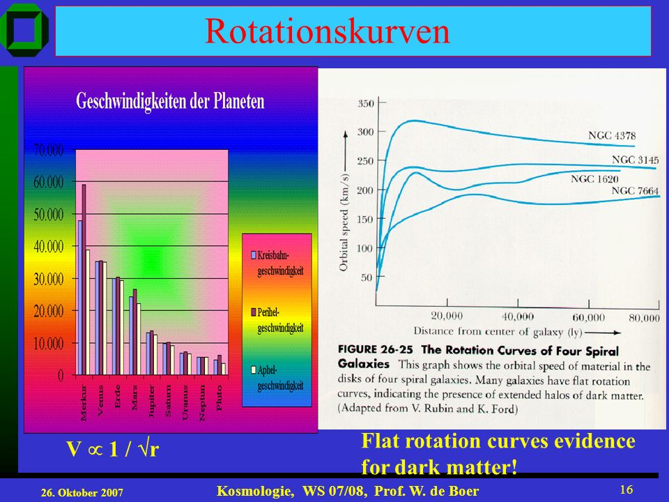 Rotationskurven Flat rotation curves evidence V  1 / r