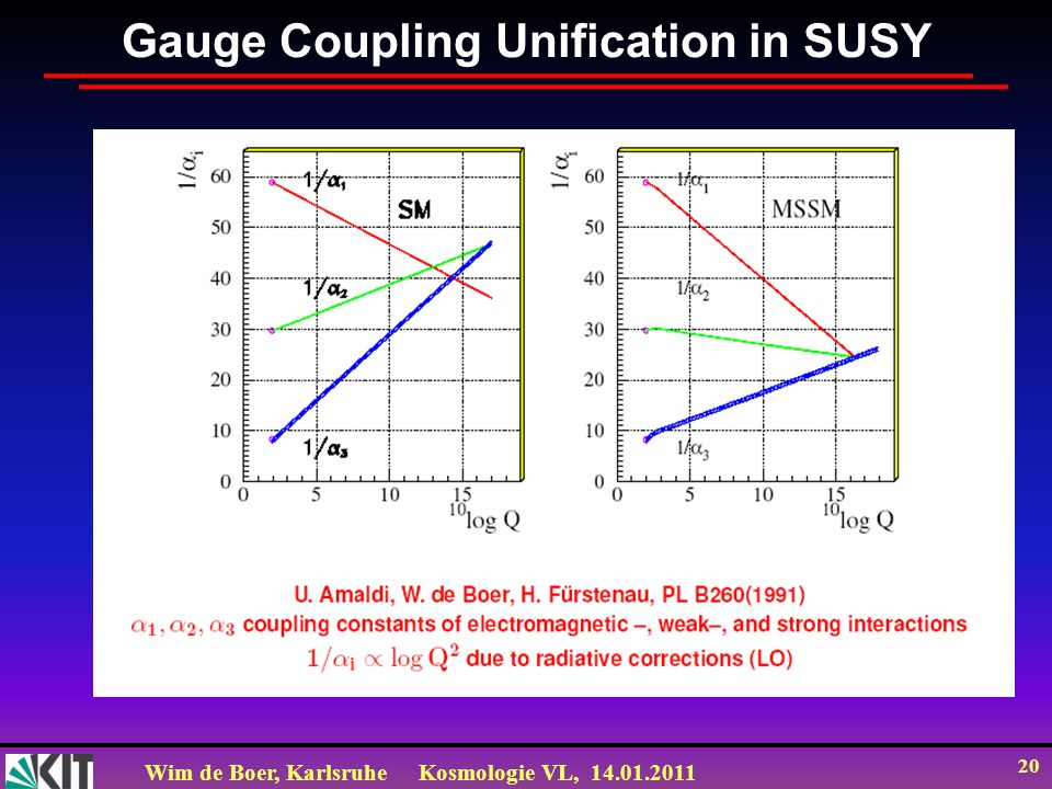 Gauge Coupling Unification in SUSY