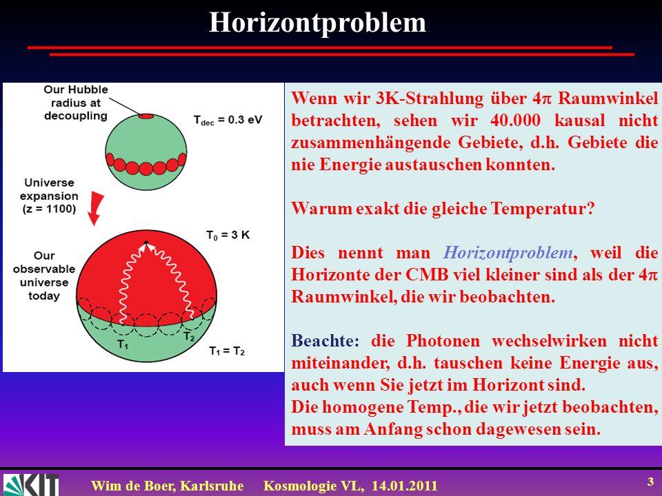 Horizontproblem