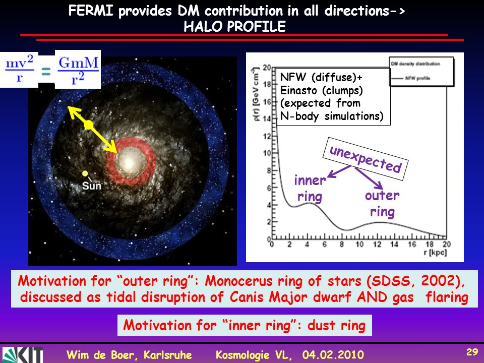 = FERMI provides DM contribution in all directions-> HALO PROFILE