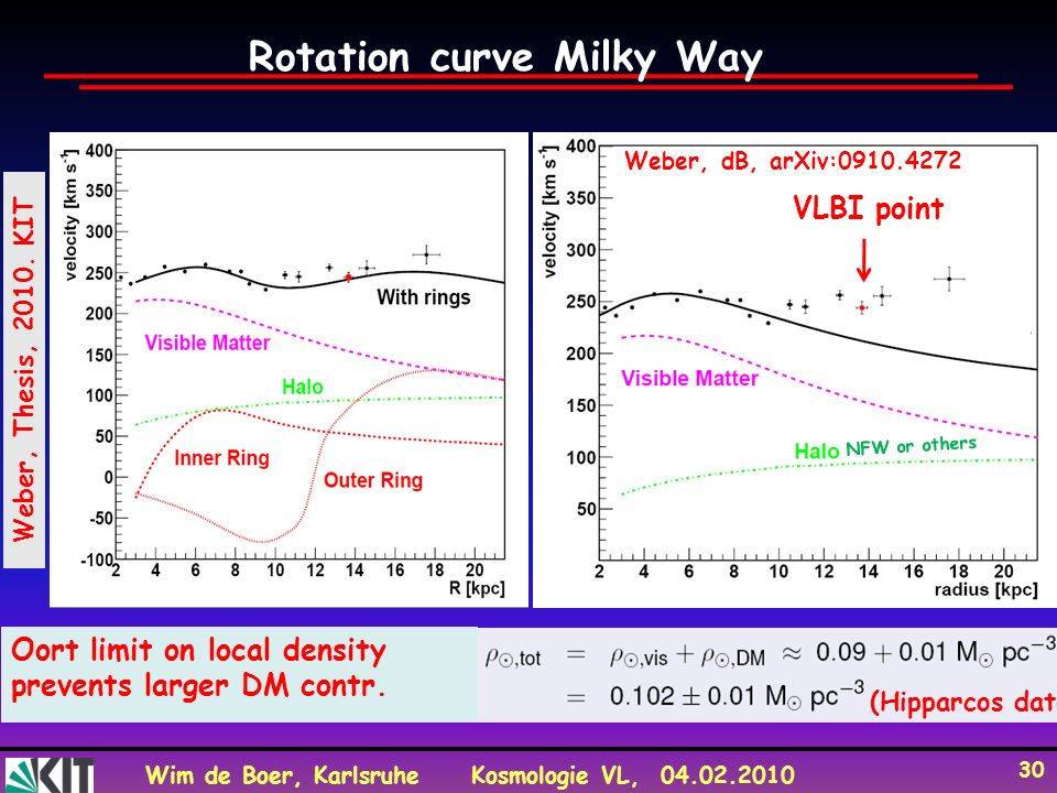 Rotation curve Milky Way