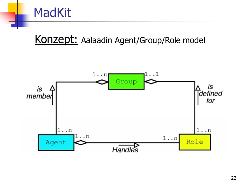 MadKit Konzept: Aalaadin Agent/Group/Role model
