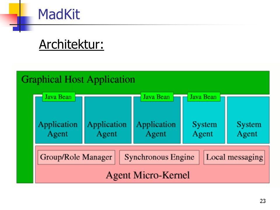 MadKit Architektur: