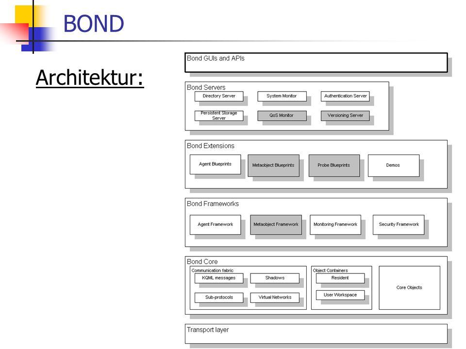 BOND Architektur: