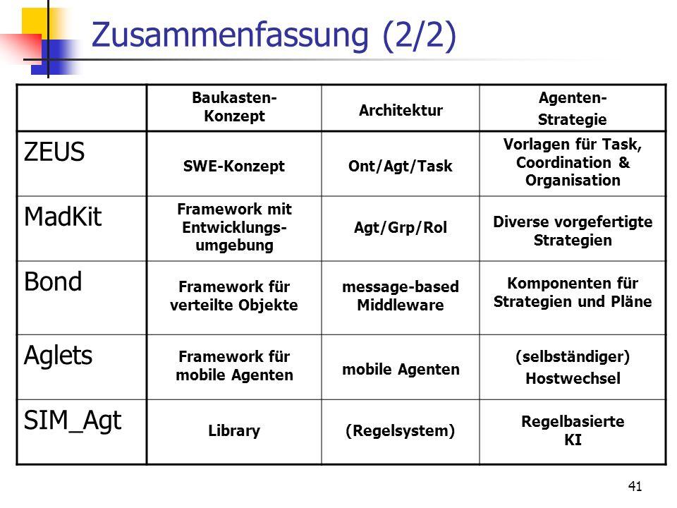 Zusammenfassung (2/2) ZEUS MadKit Bond Aglets SIM_Agt