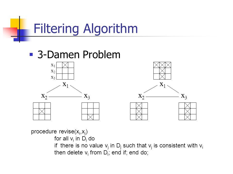 Filtering Algorithm 3-Damen Problem x1 x2 x3 x1 x2 x3