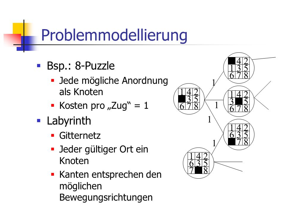 Problemmodellierung Bsp.: 8-Puzzle Labyrinth 1 4 2 3 5 6 7 8