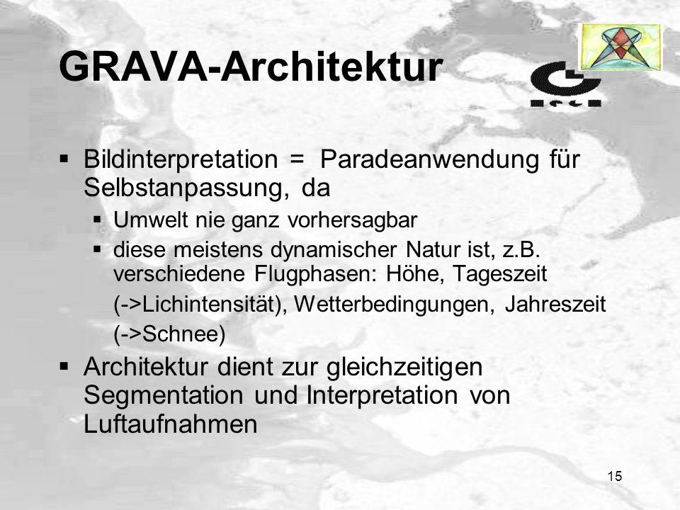 GRAVA-Architektur Bildinterpretation = Paradeanwendung für Selbstanpassung, da. Umwelt nie ganz vorhersagbar.