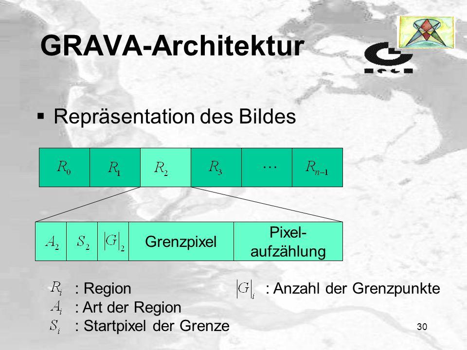 GRAVA-Architektur Repräsentation des Bildes Grenzpixel Pixel-