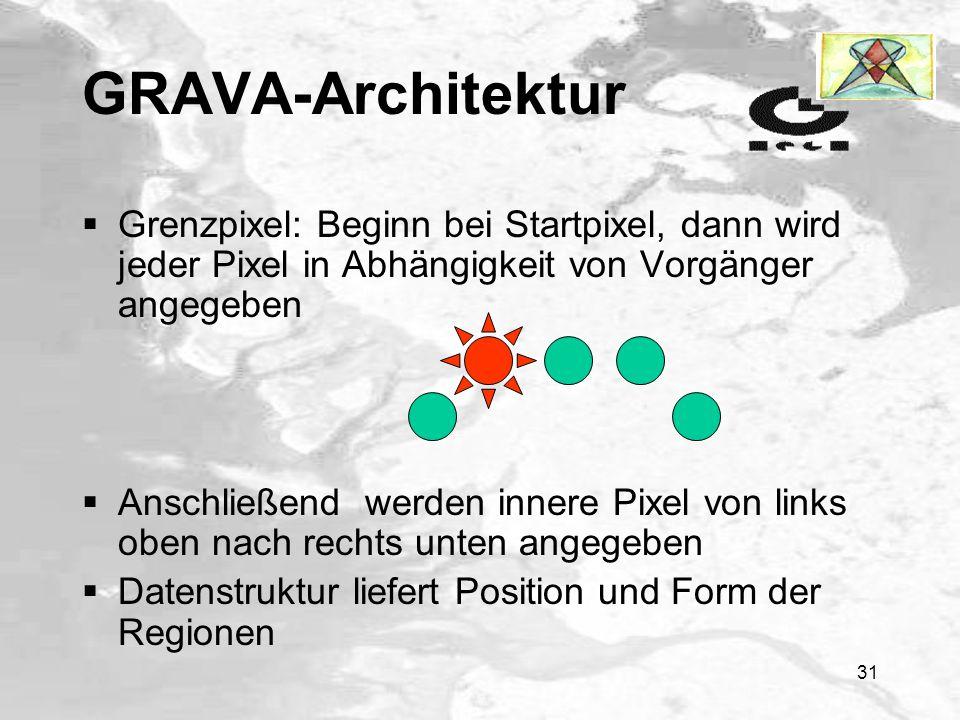 GRAVA-Architektur Grenzpixel: Beginn bei Startpixel, dann wird jeder Pixel in Abhängigkeit von Vorgänger angegeben.