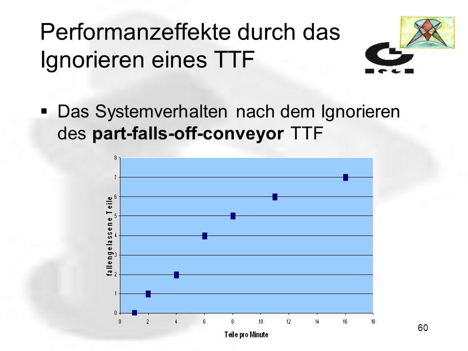 Performanzeffekte durch das Ignorieren eines TTF