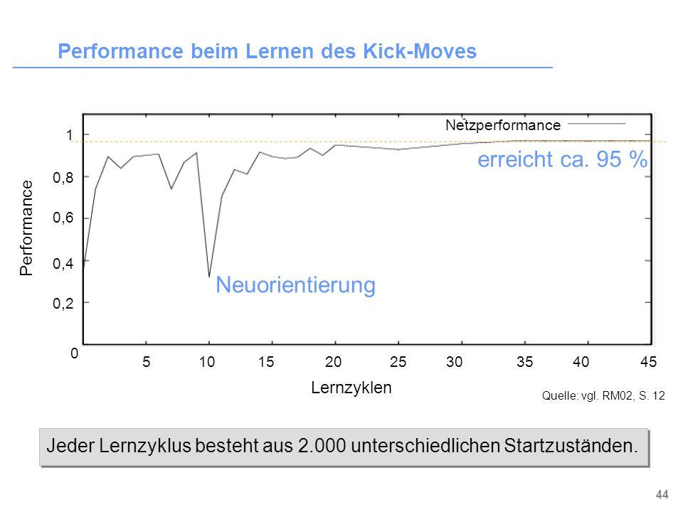 Performance beim Lernen des Kick-Moves