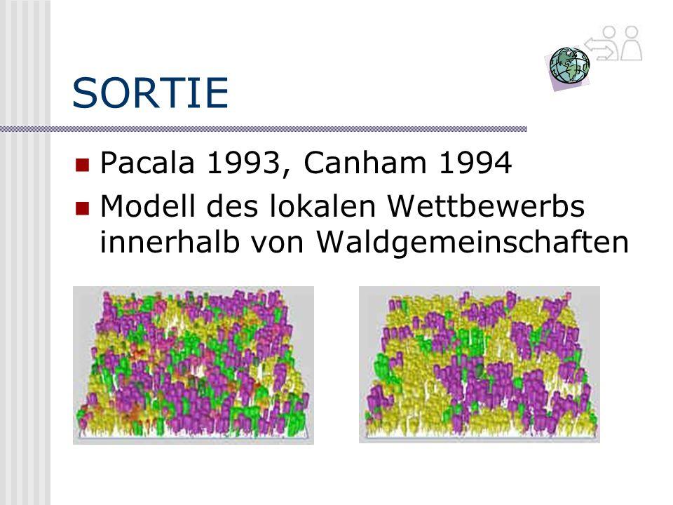 SORTIE Pacala 1993, Canham 1994 Modell des lokalen Wettbewerbs innerhalb von Waldgemeinschaften