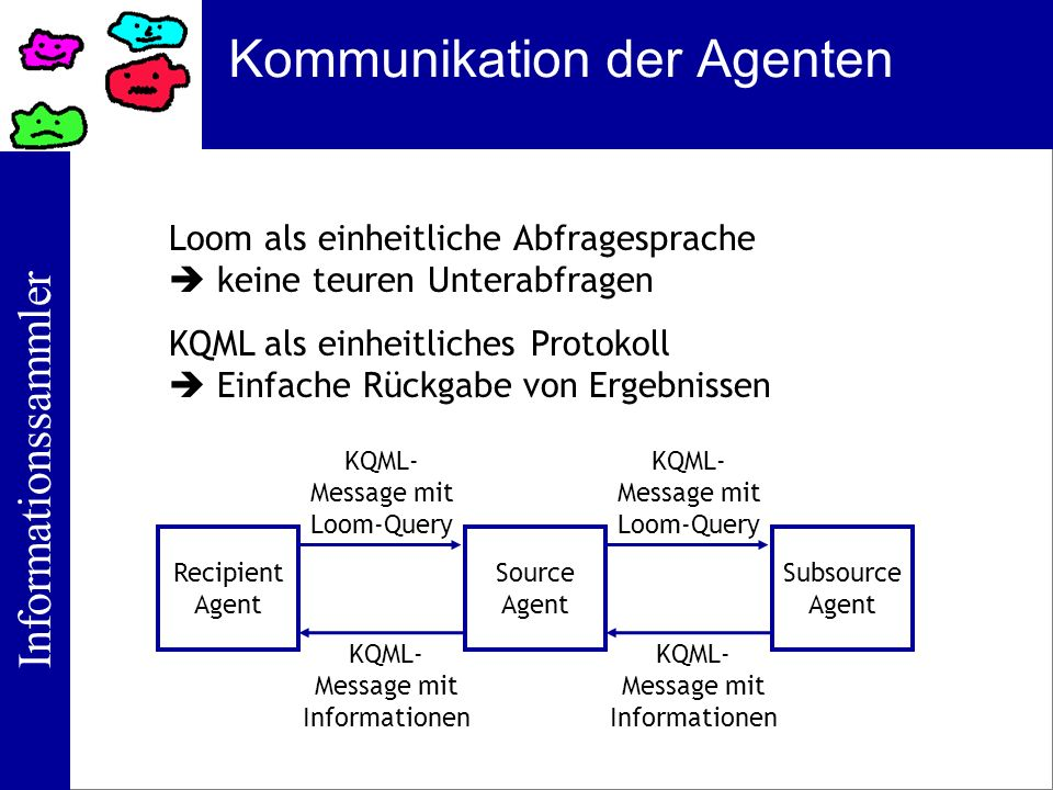Kommunikation der Agenten