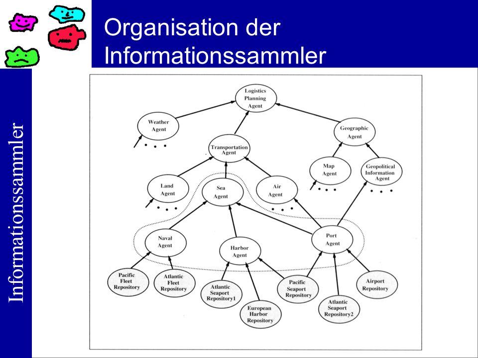 Organisation der Informationssammler