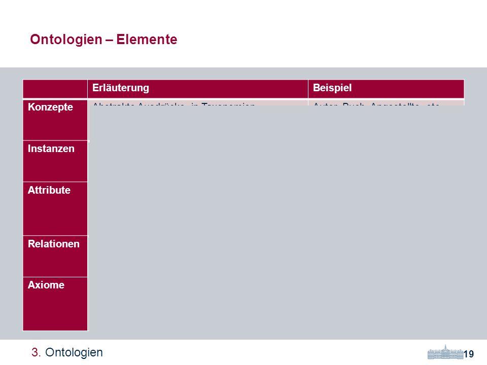 Ontologien – Elemente 3. Ontologien Erläuterung Beispiel Konzepte