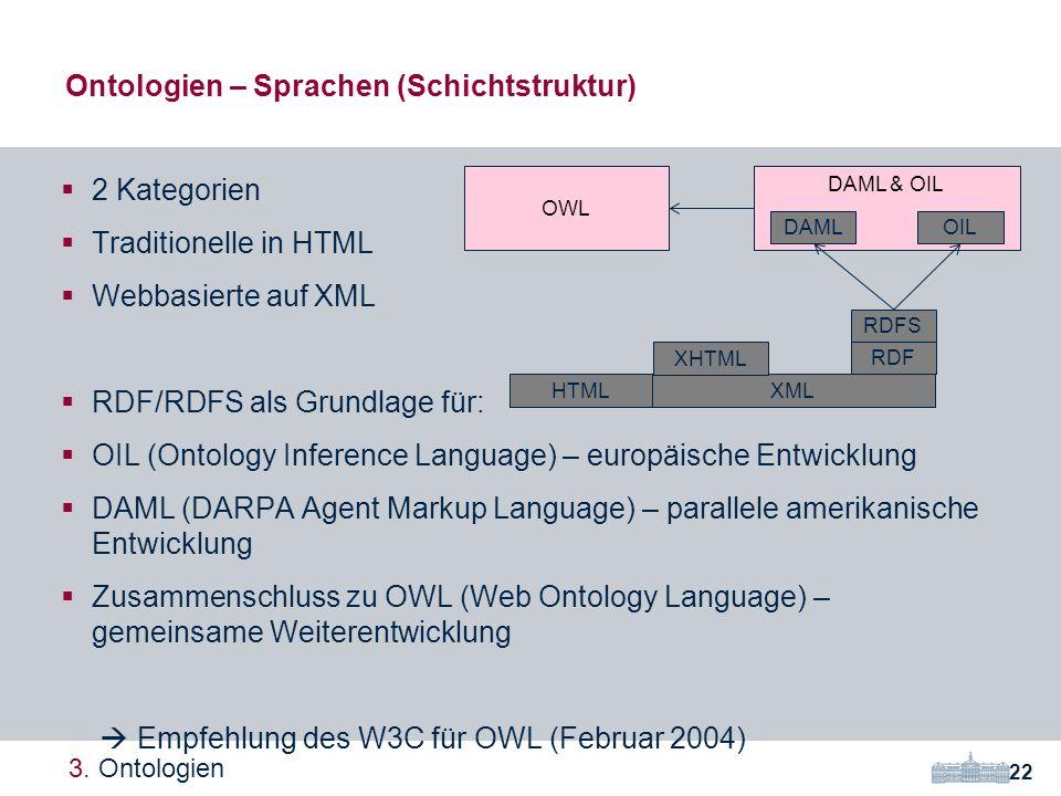 Ontologien – Sprachen (Schichtstruktur)