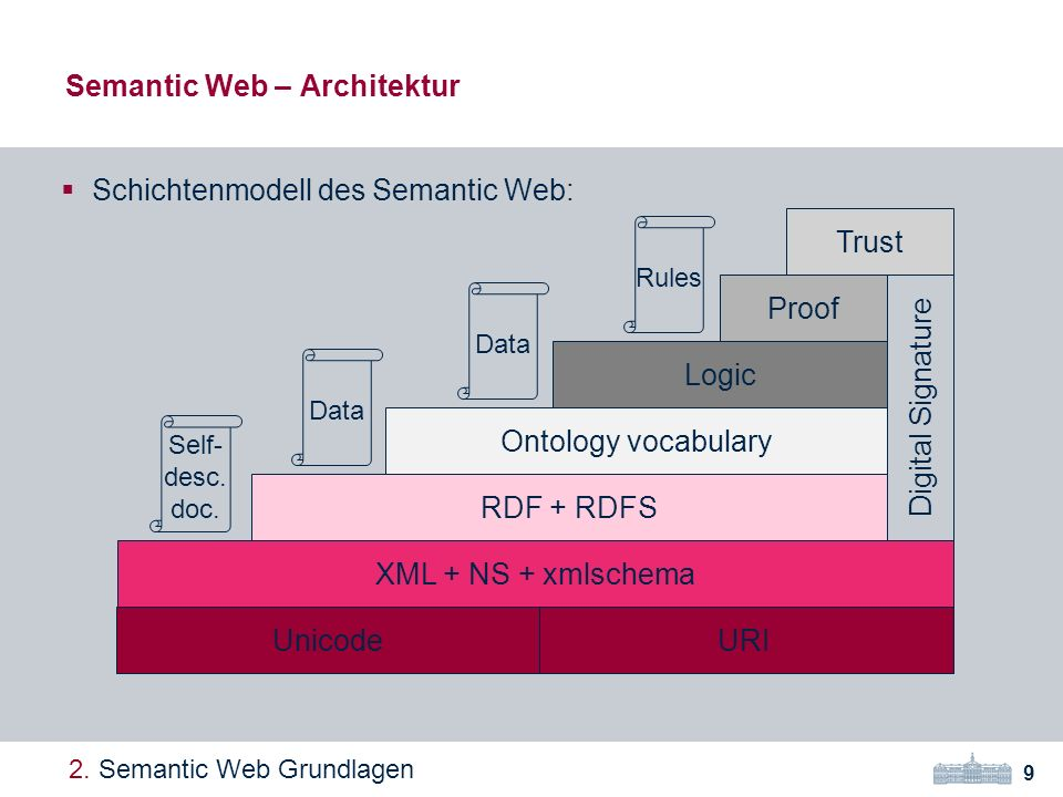Semantic Web – Architektur