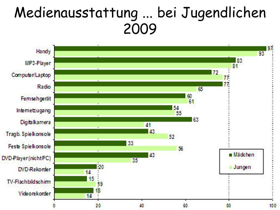 Medienausstattung ... bei Jugendlichen 2009