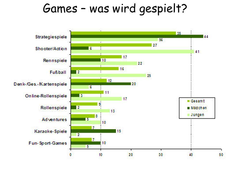 Games – was wird gespielt