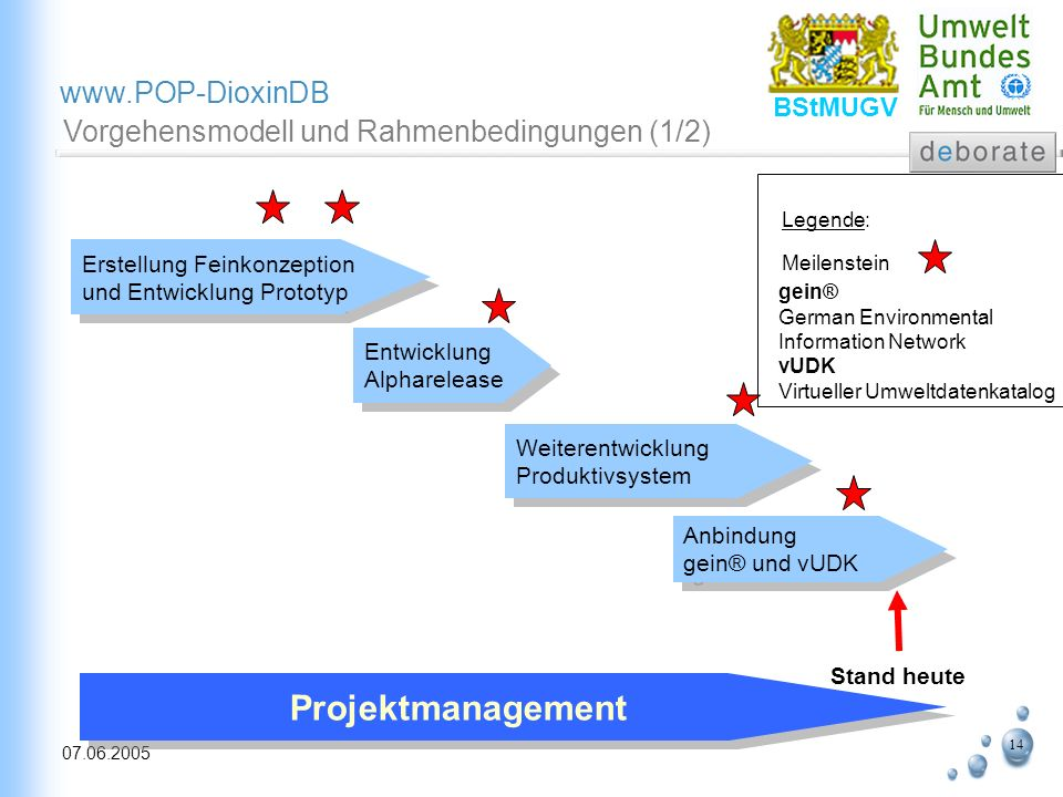 Projektmanagement Vorgehensmodell und Rahmenbedingungen (1/2)