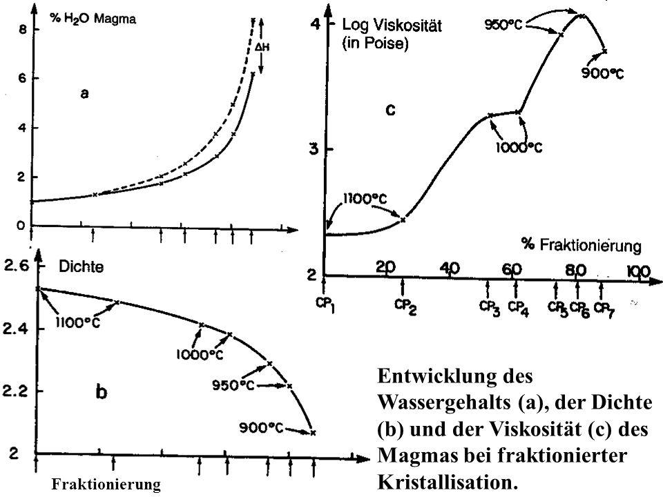 Entwicklung des Wassergehalts (a), der Dichte (b) und der Viskosität (c) des Magmas bei fraktionierter Kristallisation.