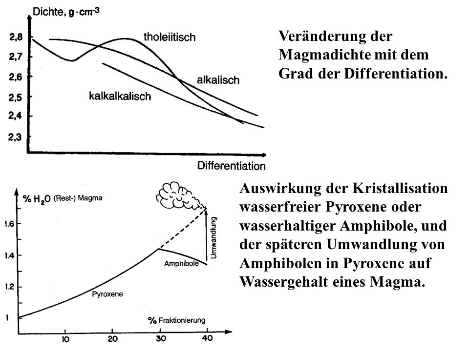 Veränderung der Magmadichte mit dem Grad der Differentiation.