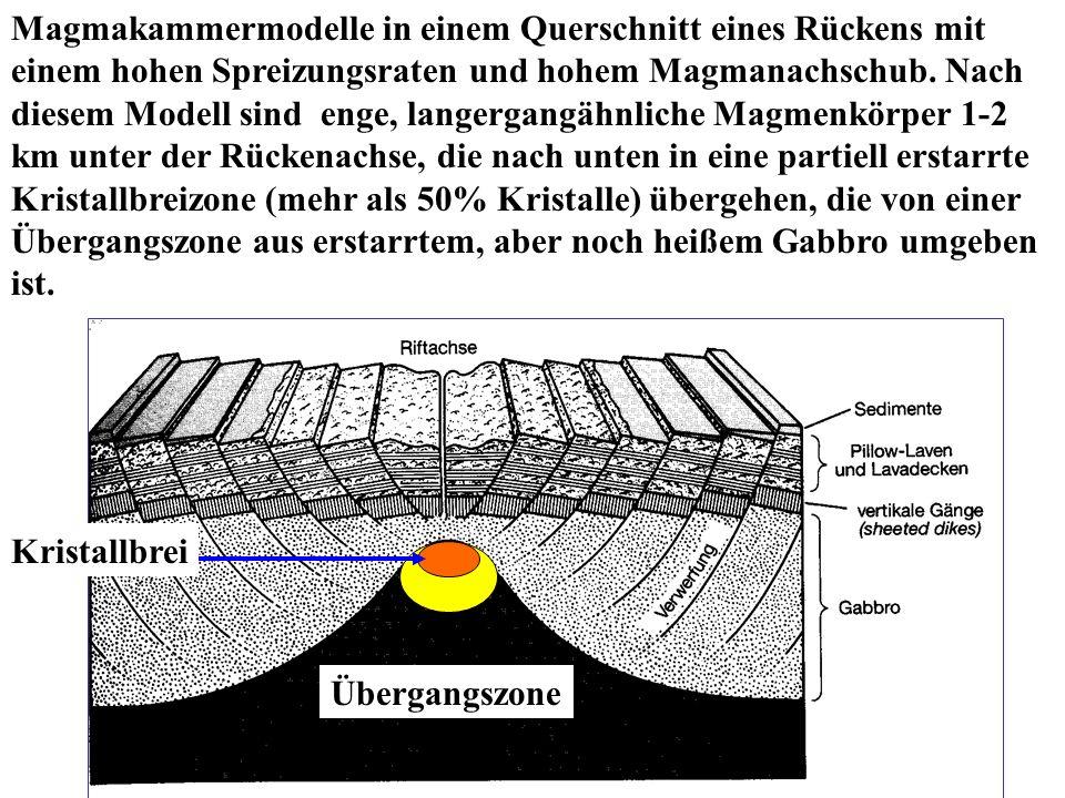 Magmakammermodelle in einem Querschnitt eines Rückens mit einem hohen Spreizungsraten und hohem Magmanachschub. Nach diesem Modell sind enge, langergangähnliche Magmenkörper 1-2 km unter der Rückenachse, die nach unten in eine partiell erstarrte Kristallbreizone (mehr als 50% Kristalle) übergehen, die von einer Übergangszone aus erstarrtem, aber noch heißem Gabbro umgeben ist.