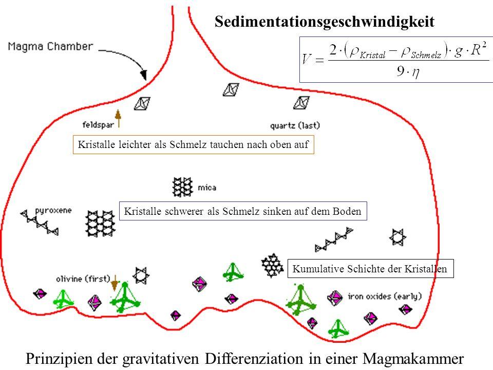 Sedimentationsgeschwindigkeit