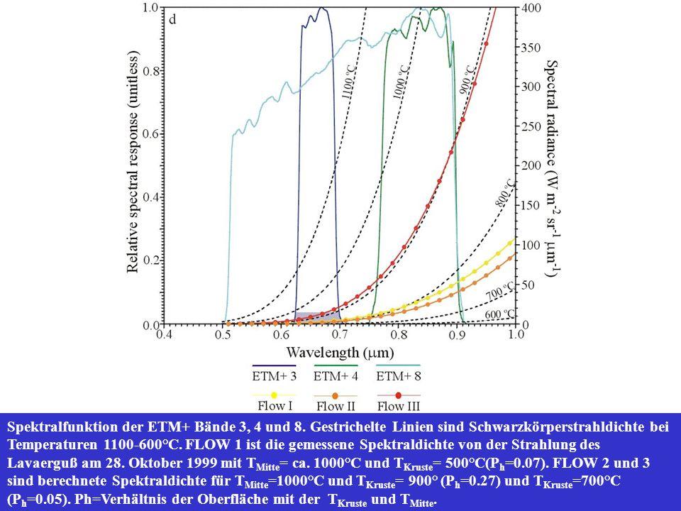 Spektralfunktion der ETM+ Bände 3, 4 und 8