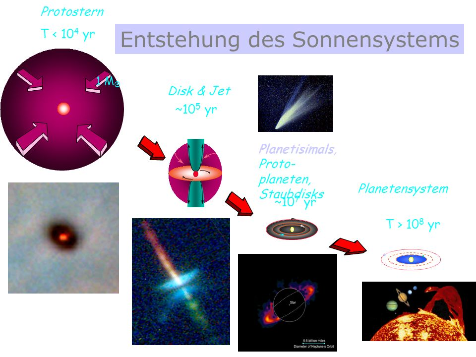 Entstehung des Sonnensystems