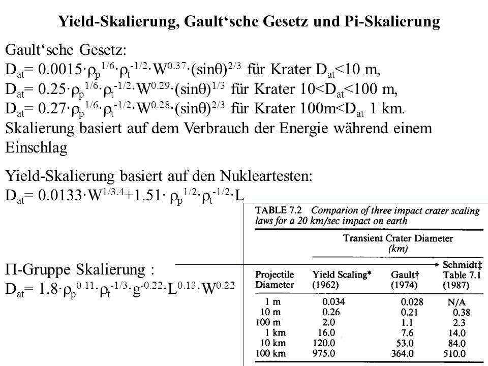 Yield-Skalierung, Gault'sche Gesetz und Pi-Skalierung