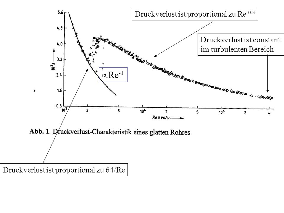 Re-1 Druckverlust ist proportional zu Re-0.3