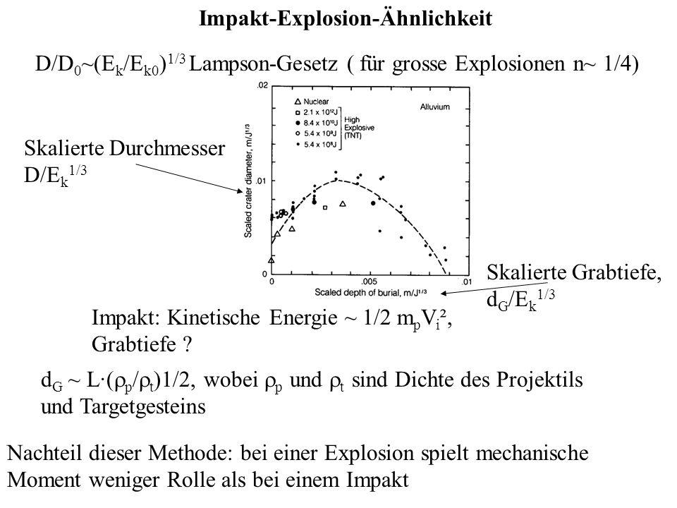 Impakt-Explosion-Ähnlichkeit